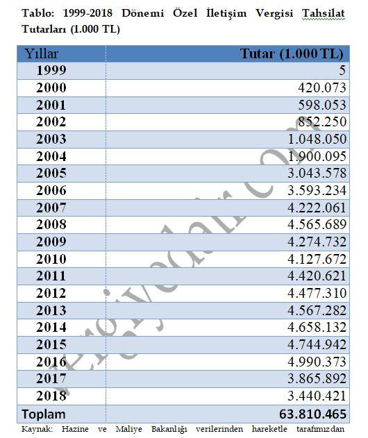 1999 dan günümüze yıllar itibariyle özel iletişim vergisi öiv istatistik.JPG