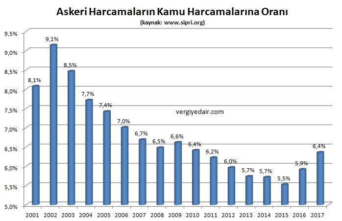 türkiyede askeri savunma silah harcamalarının kamu harcamaları içindeki oranı