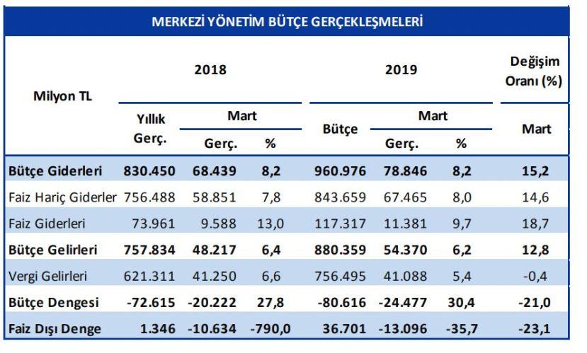 merkezi yönetim bütçe gerçekleşmeleri 2019 mart vergiyedair com ozan bingöl