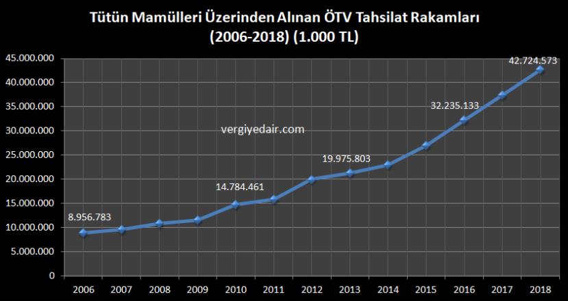 tütün mamulleri üzerinden alınan ötv tahsilat rakamları 2006-2018.JPG