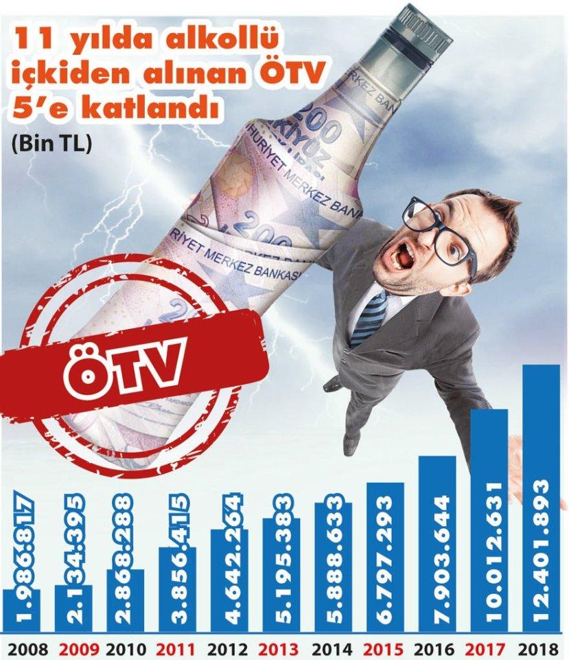 11 yılda alkollü içecek ötv tutarı sözcü gazetesi ozan bingöl uçana kaçana içene vergi.jpg
