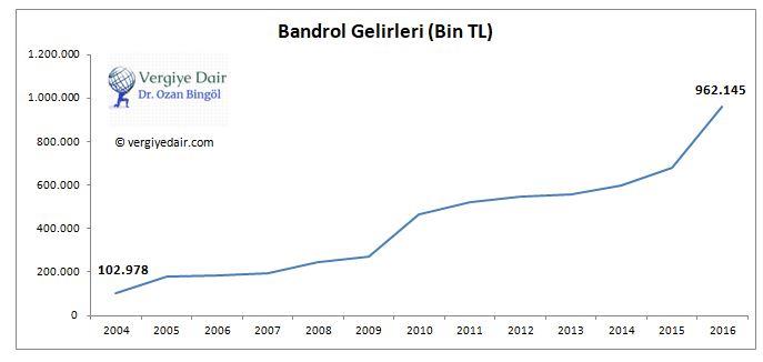 BANDROL GELİRLERİ TRT.JPG