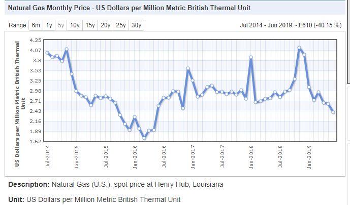 doğalgaz aylık fiyat değişimi
