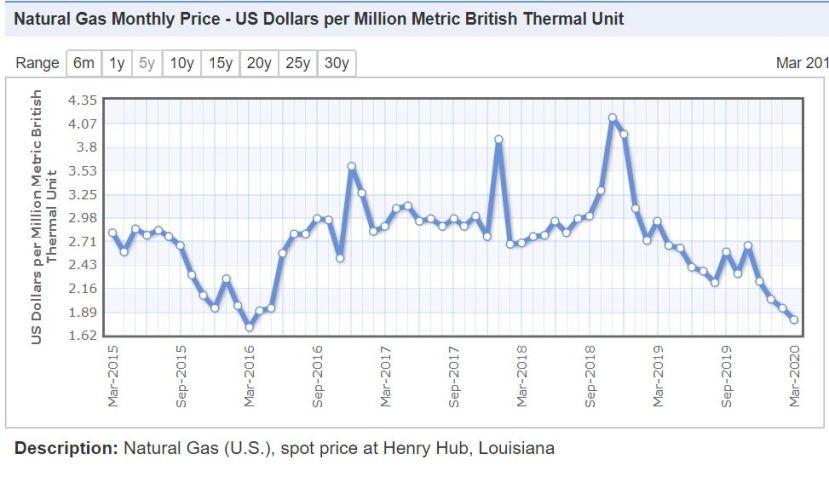doğalgaz fiyatları dünyada