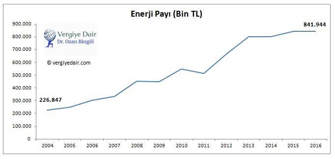 trt payı enerji payı elektrik payı trt gelirleri