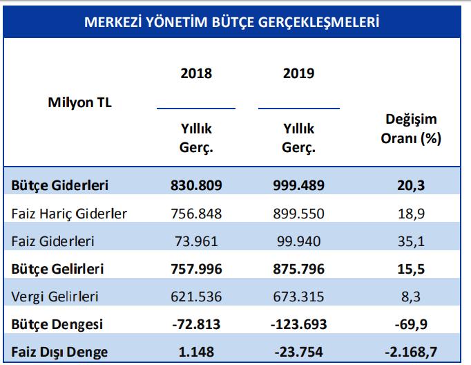 2018-2019-merkezi-yönetim bütçe gerçekleşmesi