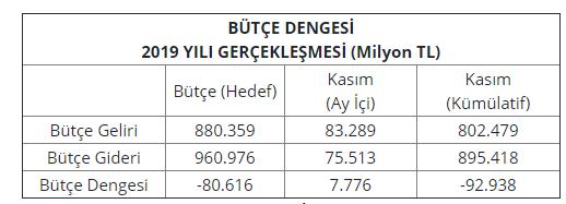 2019 11 aylık bütçe dengesi
