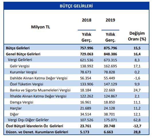 merkezi-yc3b6netim-bc3bctc3a7e-gelirleri-2018-2019