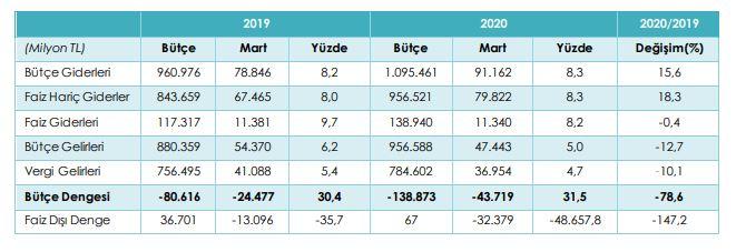 2020 2019 mart ayı bütçe gerçekleşmeleri karşılaştırma