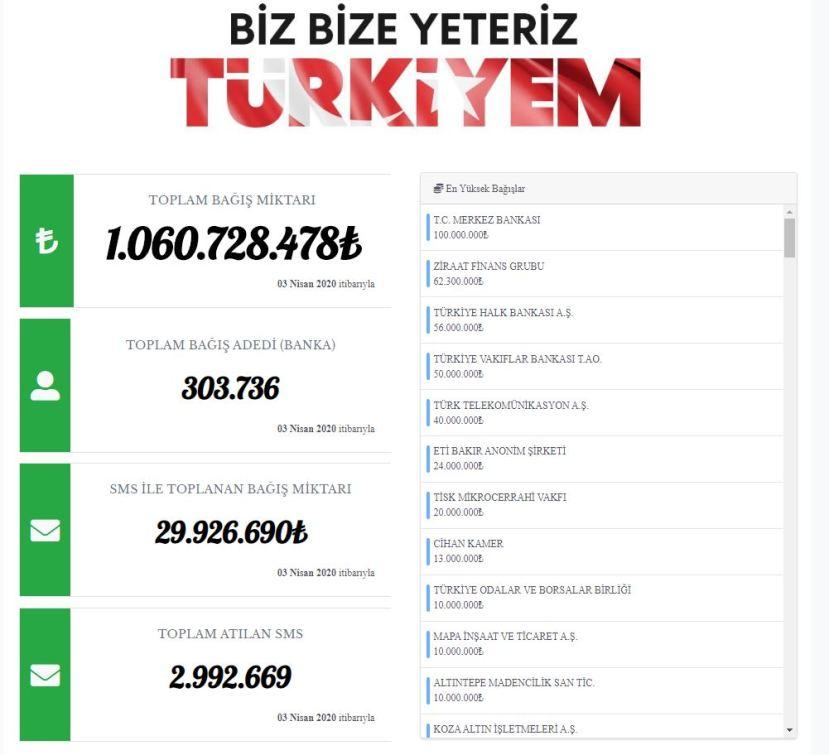 biz bize yeteriz türkiyem kampanyası toplanan bağış bağışçı isimleri