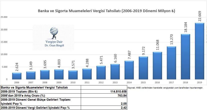 banka ve sigorta muameleleri vergisi 2006-2019