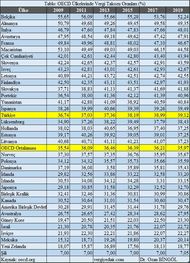 oecd ülkelerinde vergi takozu oranları