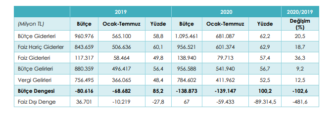 2019 2020 ocak temmuz bütçe gerçekleşmeleri karşılaştırması